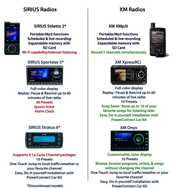 The latest satellite radio on the market the siriusxm so i just connected her sportster 4 to an fm modulator and hid it in the compartment below the radio she just used an stereo cable to use her ipod through solutioingenieria Gallery