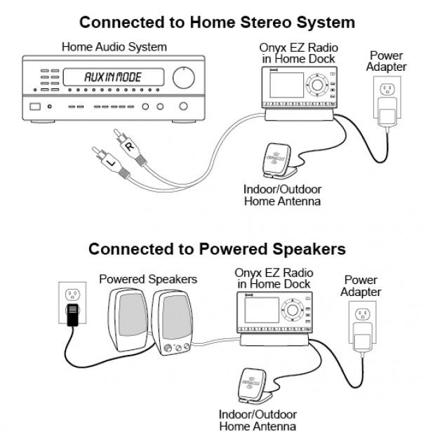 XM Onyx EZ Home Kit Diagram