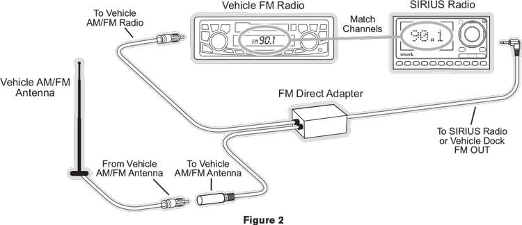 FM Direct Adapter Guide