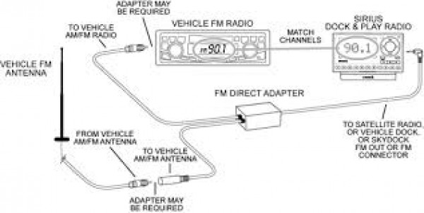 SiriusXM FMDA25 Direct Adapter TSS Radio