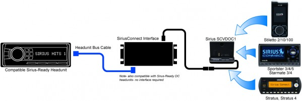 SCVDOC1 SiriusConnect